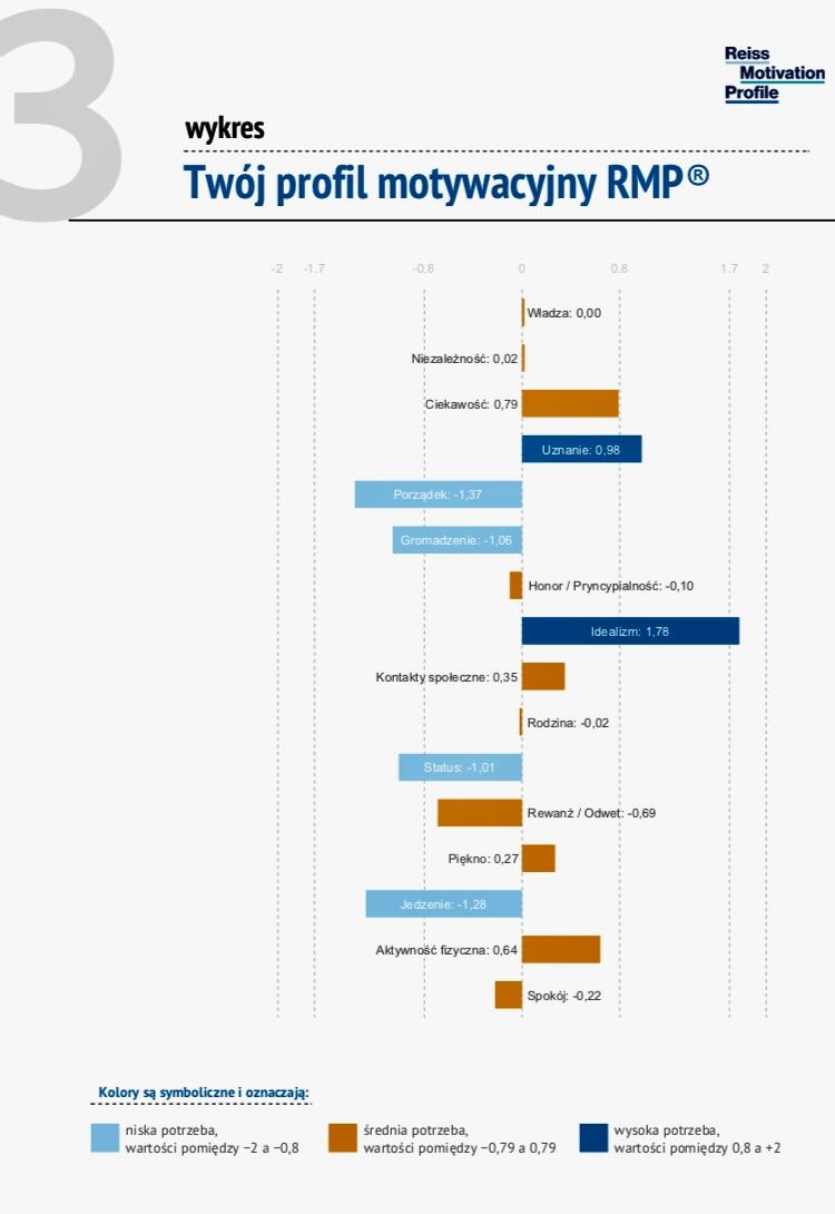 10 kroków jak zrobić profil RMP?